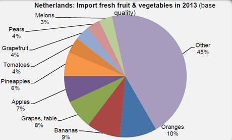Market analysis by Jan Kees Boon, Fruit & Vegetable Facts
