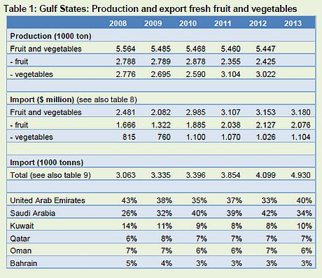 Gulf states import 5 million tonnes fresh fruit and veg annually