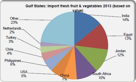 Golfstaten Importeren Jaarlijks 5 Miljoen Ton Verse