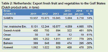 FreshPlaza com : Gulf states import 5 million tonnes fresh fruit and