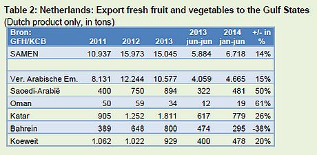 Gulf states import 5 million tonnes fresh fruit and veg annually