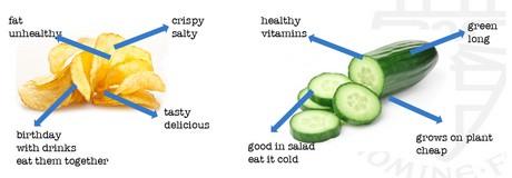 gezond en caloriearm eten