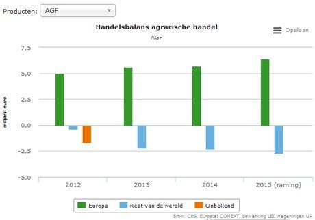 grootste exportproduct nederland