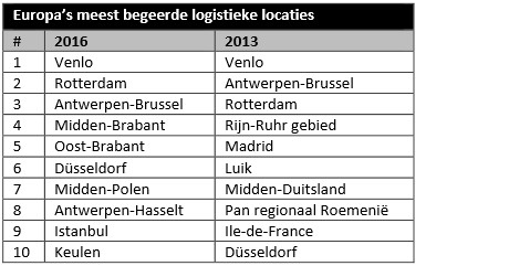 Top 10 transportbedrijven europa