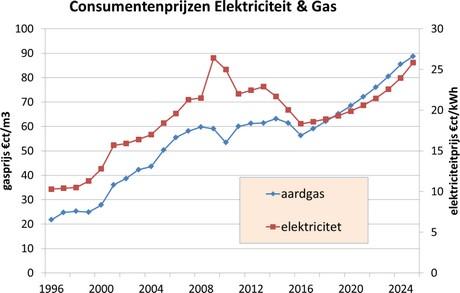 relatie olieprijs en gasprijs