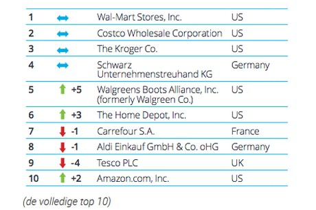 De 10 grootste retailers ter wereld for Top 10 online shopping sites in the world