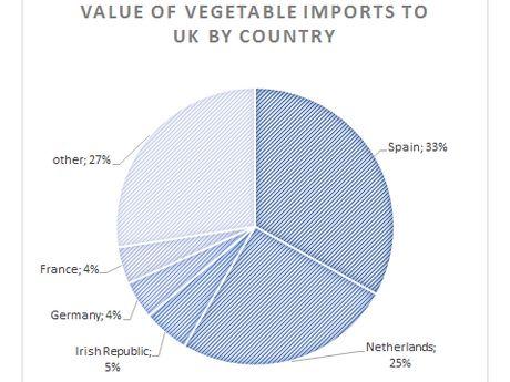 British market more dependent on imports