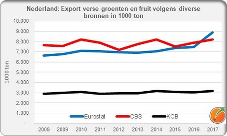 The Netherlands are fourth largest importer of fruit and vegetables